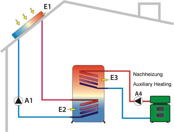 Solarschema 2