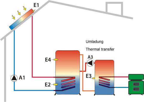 Solarschema 3