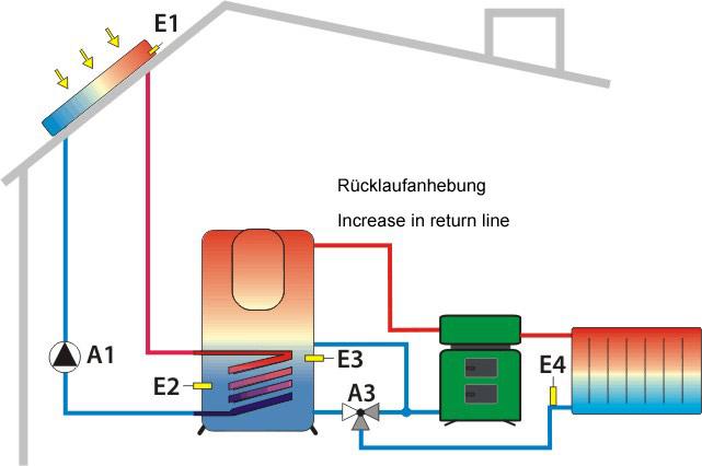 Solarschema 4
