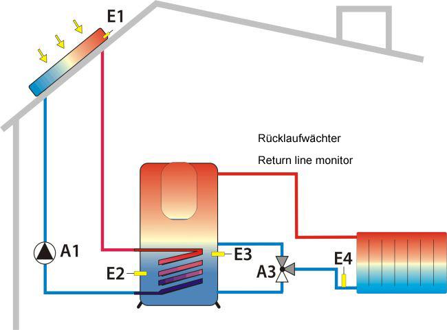 Solarschema 5