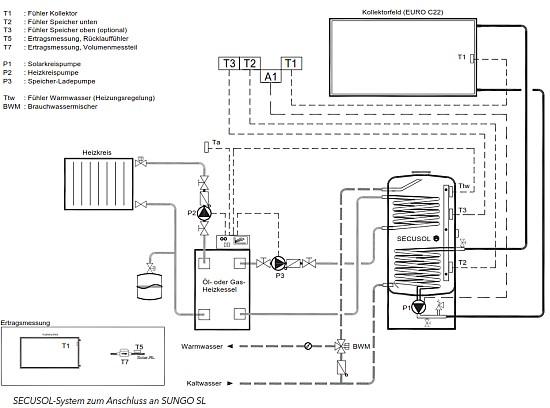 systemregler sungo sl f r warmwasserbereitung und secusol funktion. Black Bedroom Furniture Sets. Home Design Ideas